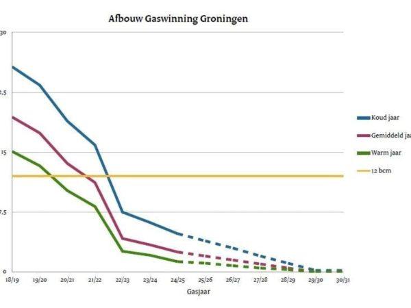 Afbouw gaswinning Groningen